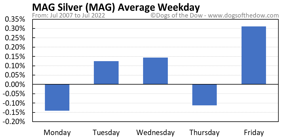 MAG average weekday chart