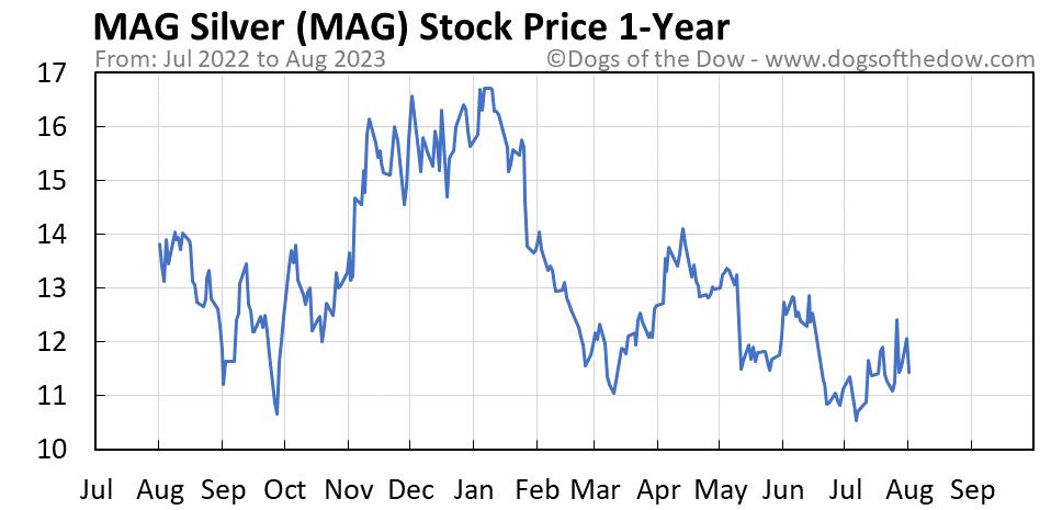 MAG 1-year stock price chart