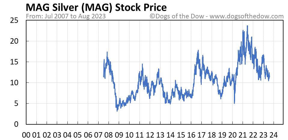 MAG stock price chart