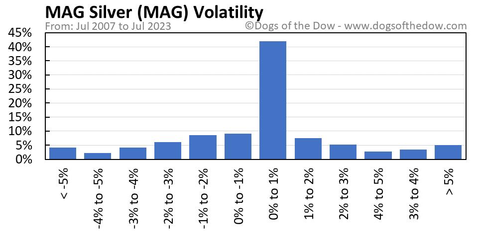 MAG volatility chart