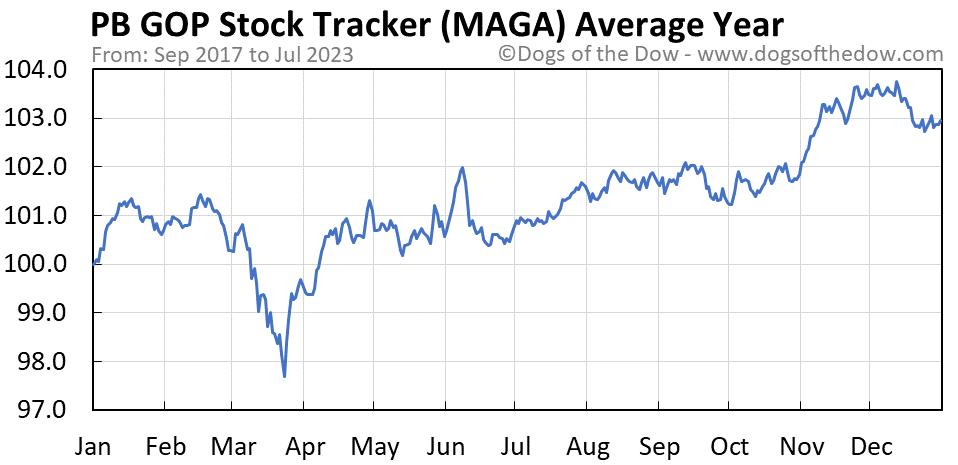 MAGA average year chart