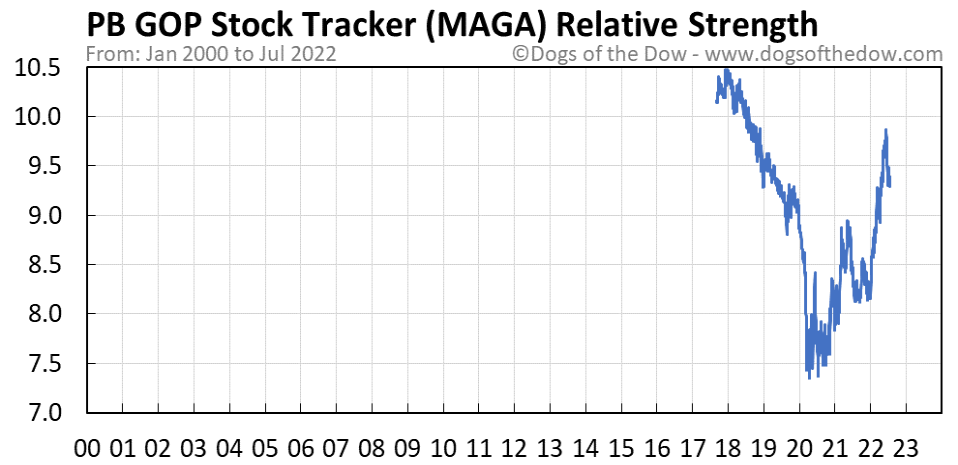 MAGA relative strength chart