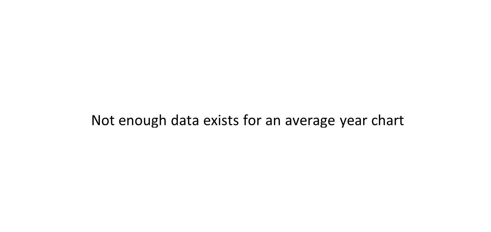 MAGS average year chart