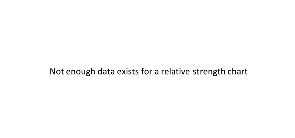 MAGS relative strength chart