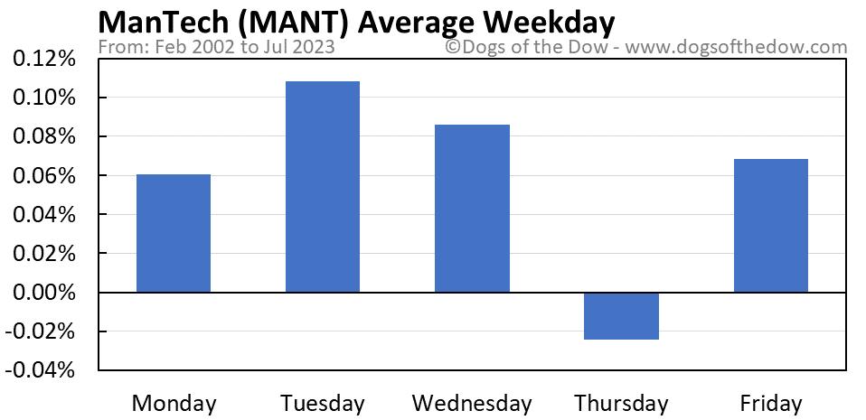 MANT average weekday chart