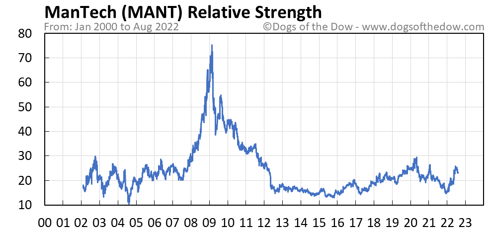 MANT relative strength chart