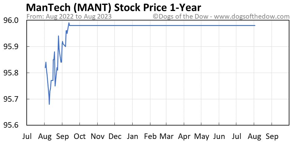 MANT 1-year stock price chart