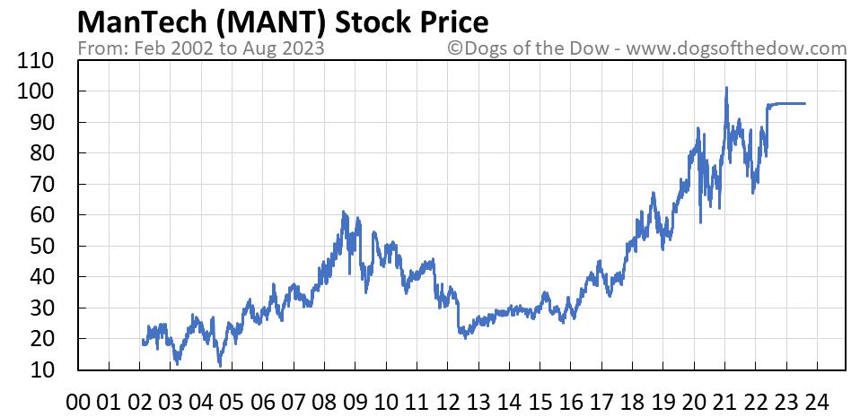 MANT stock price chart