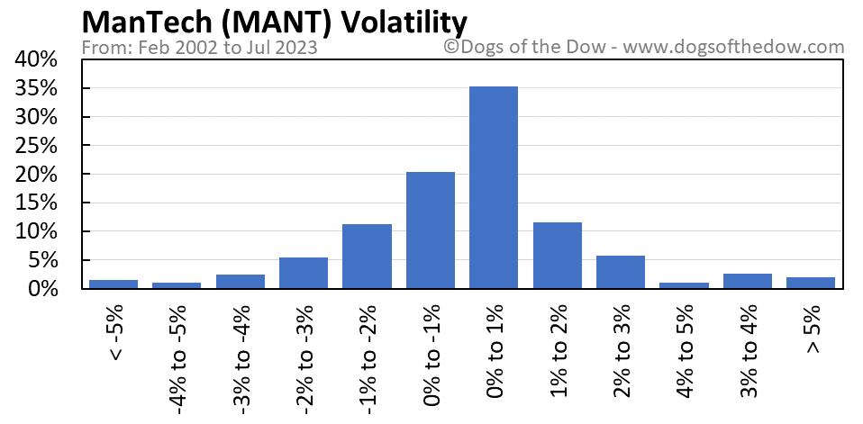 MANT volatility chart