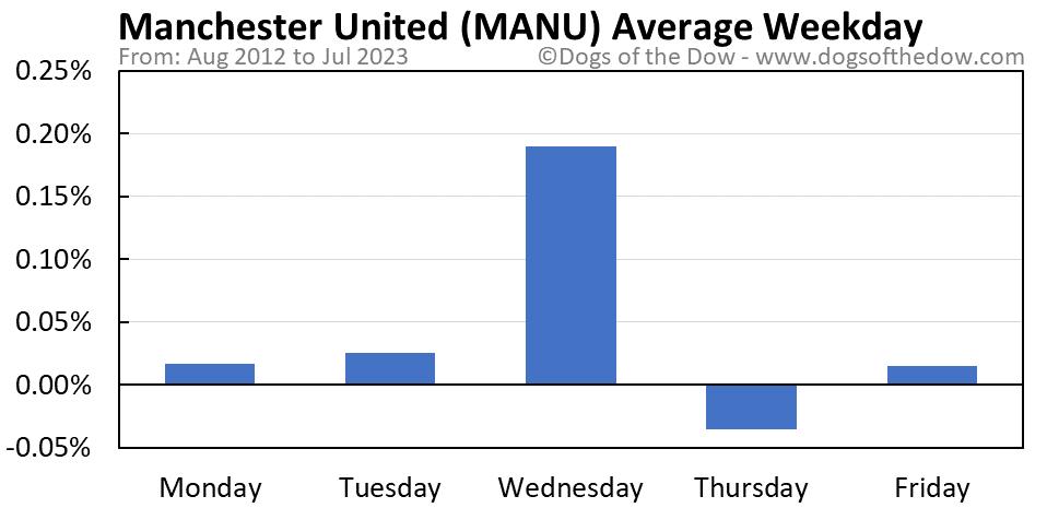 MANU average weekday chart