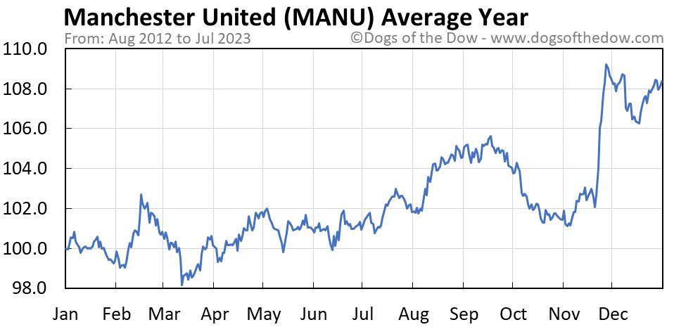 MANU average year chart