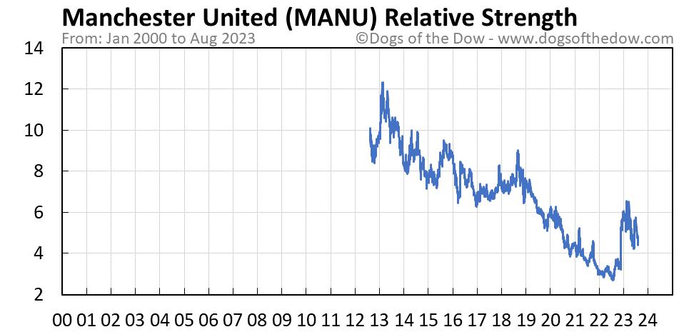 MANU relative strength chart