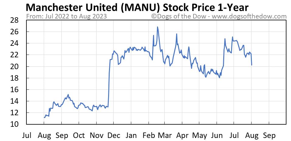 MANU 1-year stock price chart