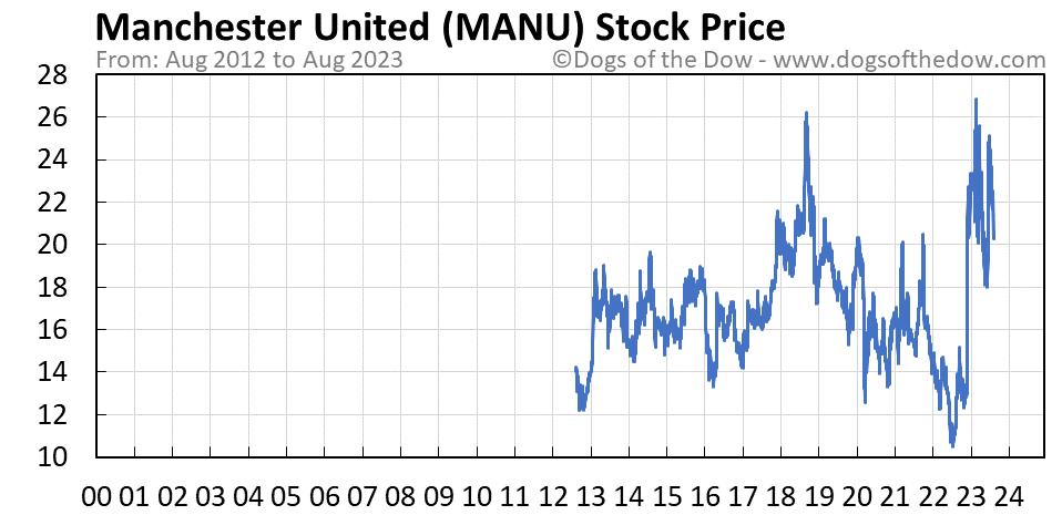 MANU stock price chart