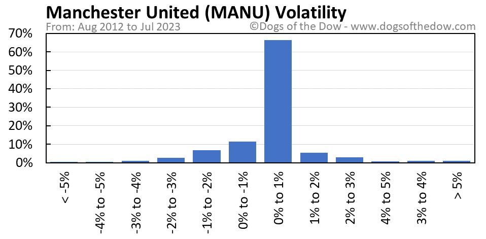 MANU volatility chart