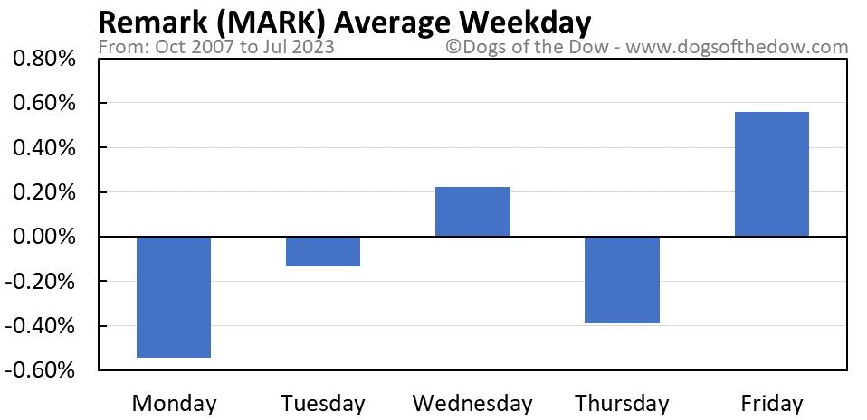 MARK average weekday chart