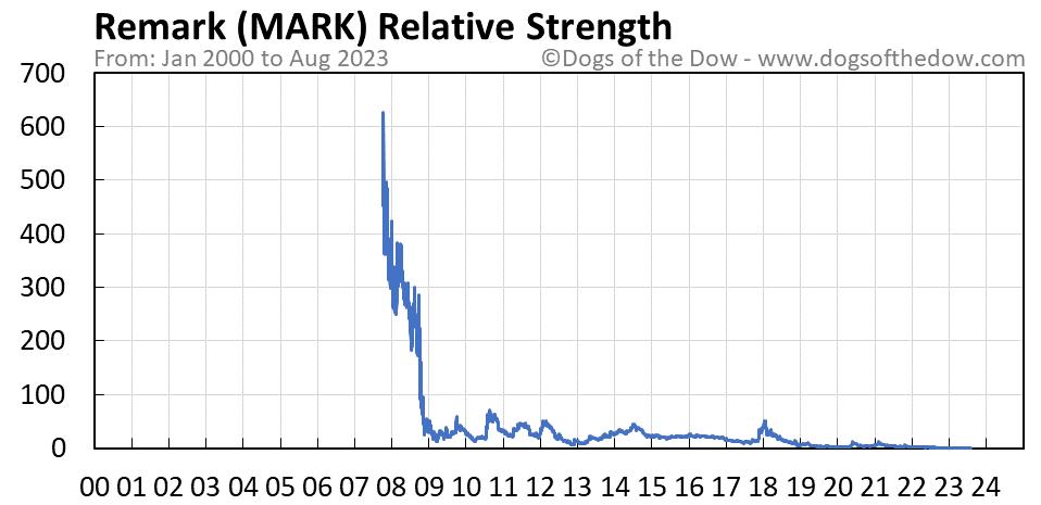 MARK relative strength chart