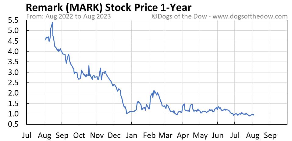 MARK 1-year stock price chart