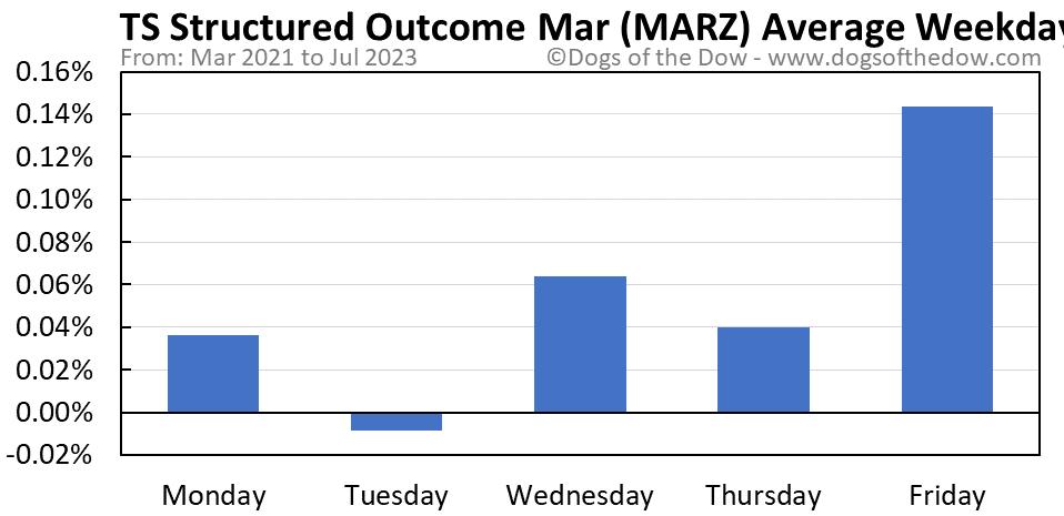 MARZ average weekday chart