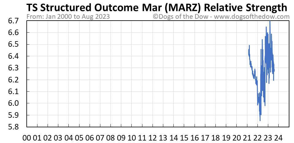 MARZ relative strength chart