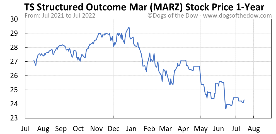 MARZ 1-year stock price chart