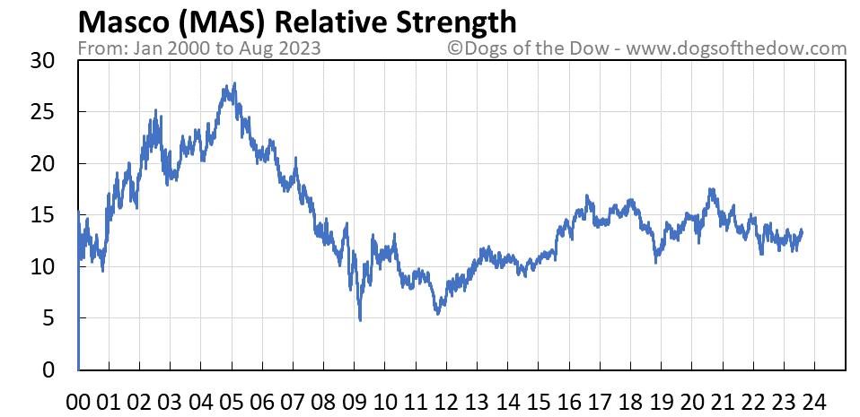 MAS relative strength chart