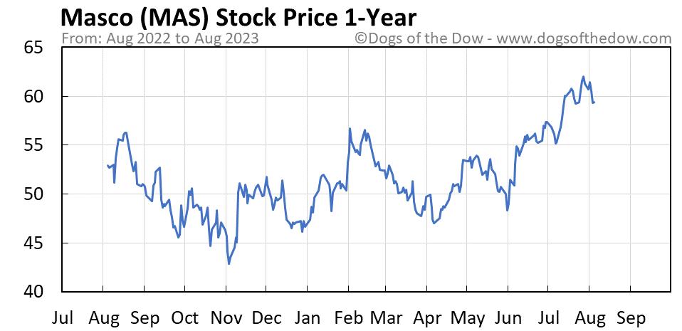MAS 1-year stock price chart