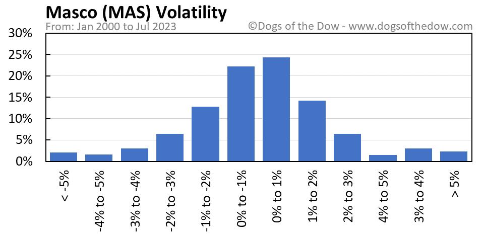 MAS volatility chart
