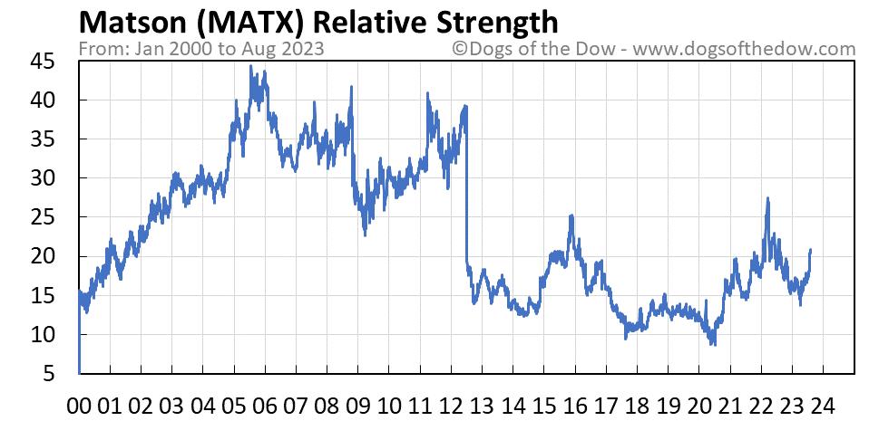 MATX relative strength chart