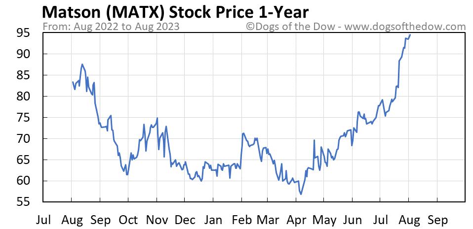 MATX 1-year stock price chart