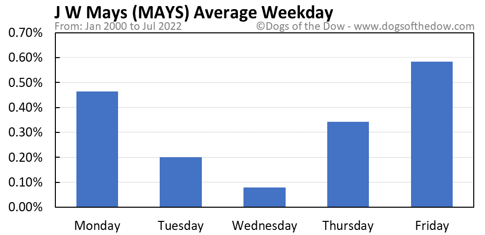 MAYS average weekday chart