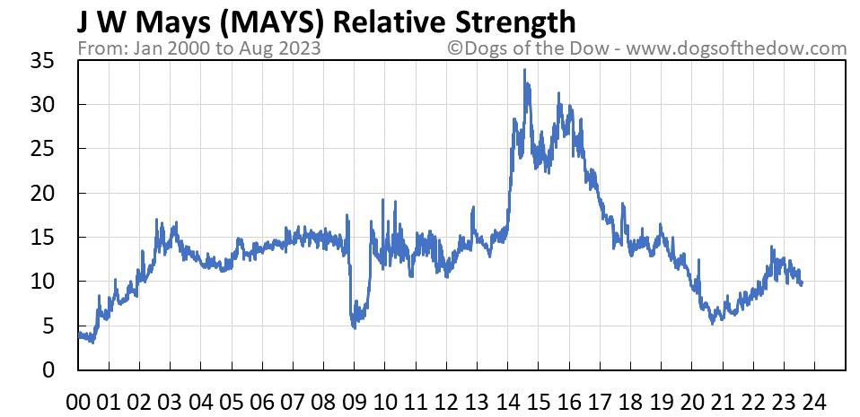 MAYS relative strength chart