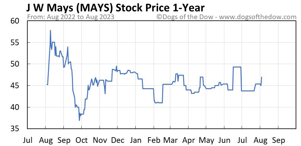 MAYS 1-year stock price chart