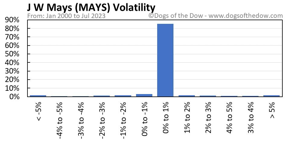 MAYS volatility chart
