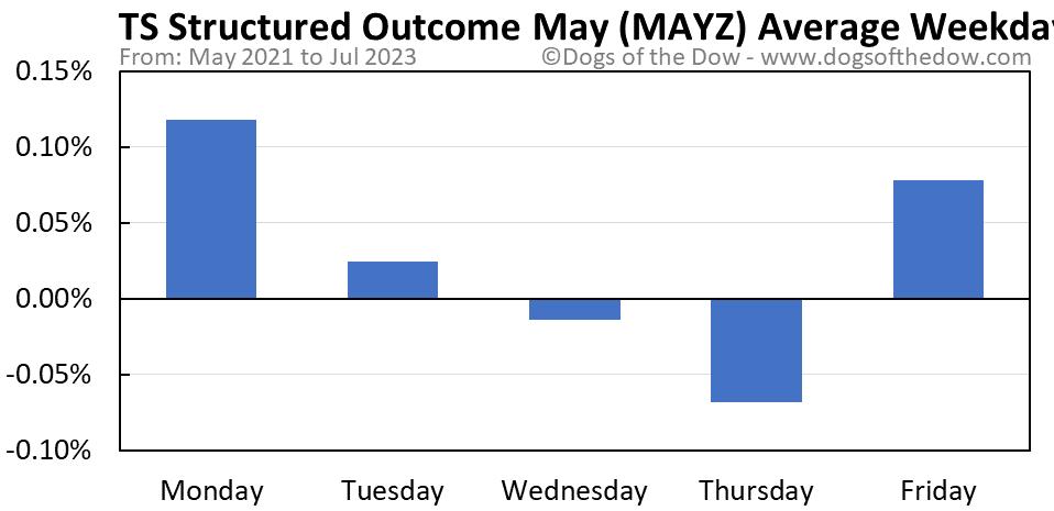 MAYZ average weekday chart