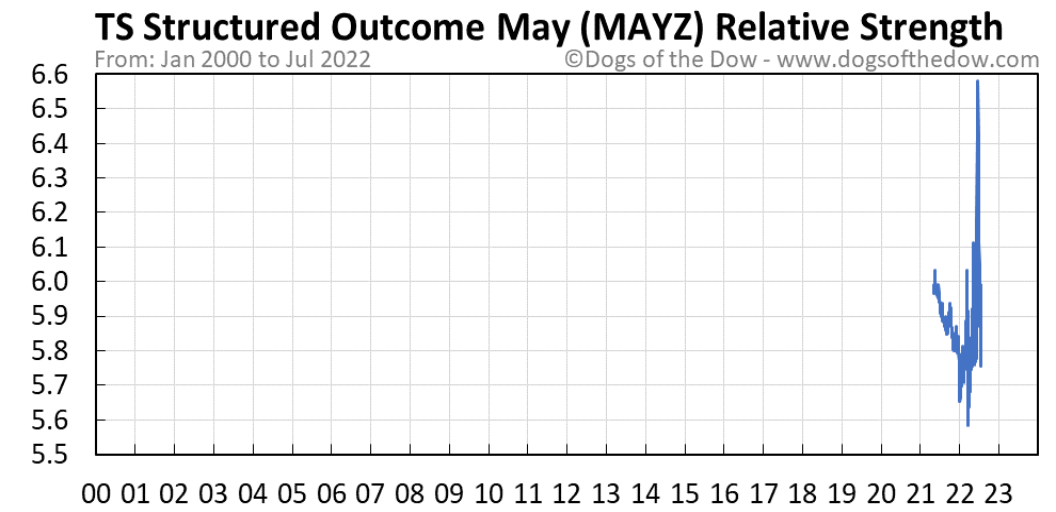 MAYZ relative strength chart