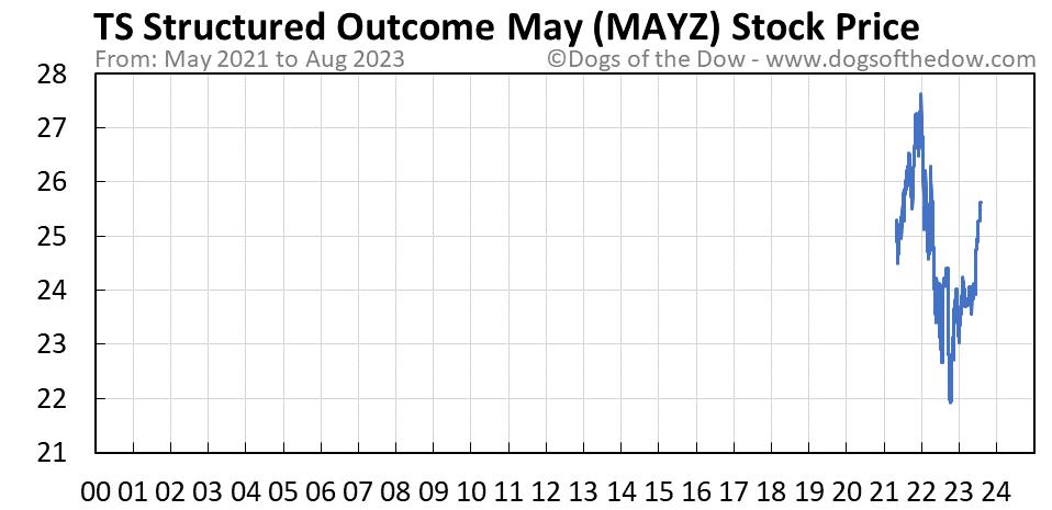 MAYZ stock price chart