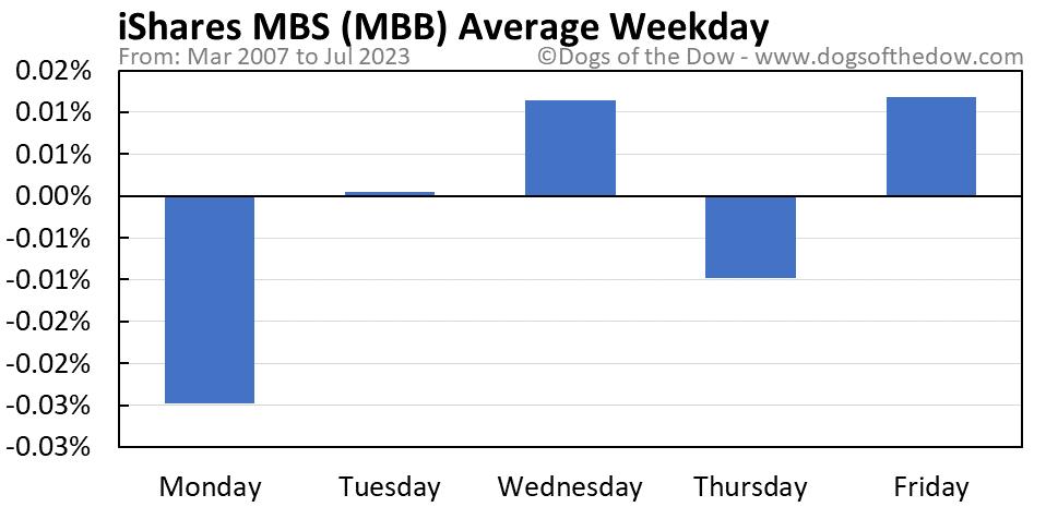 MBB average weekday chart