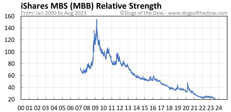 MBB relative strength chart
