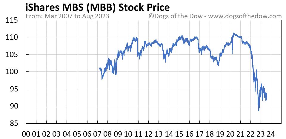 MBB stock price chart