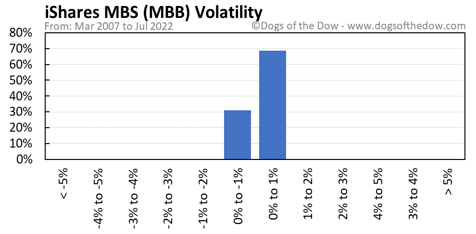 MBB volatility chart