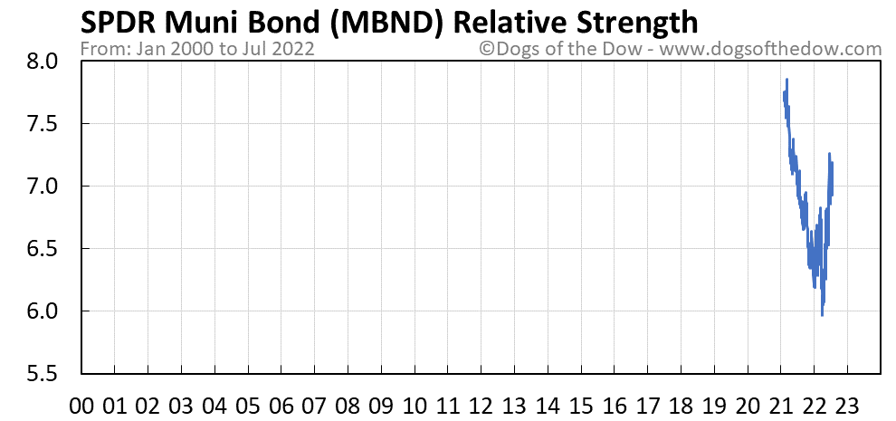 MBND relative strength chart