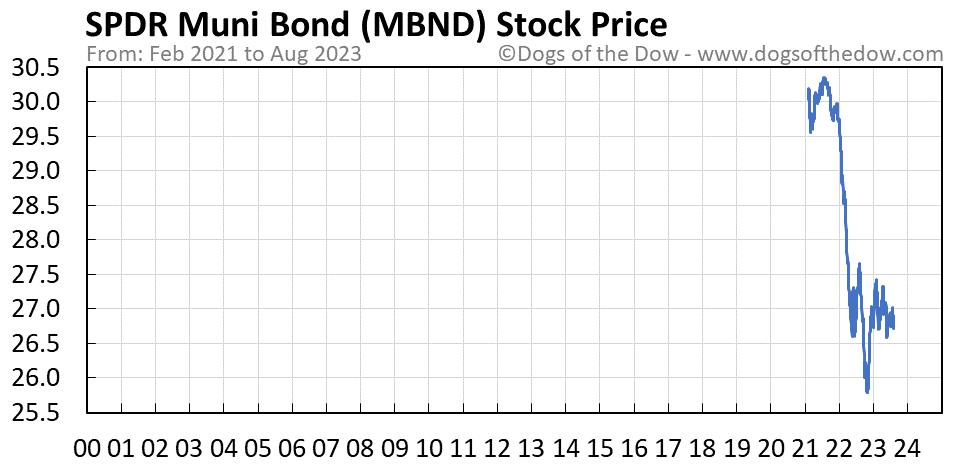 MBND stock price chart