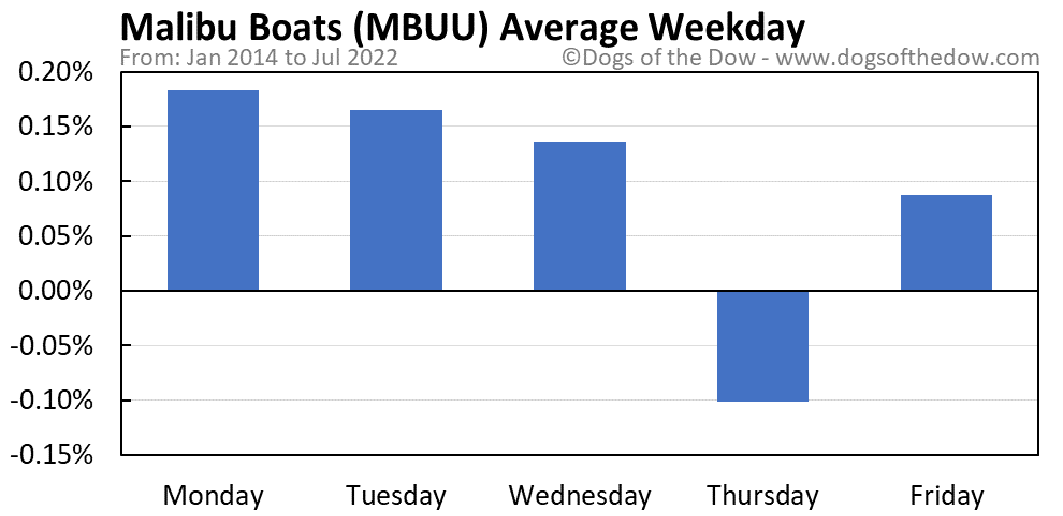 MBUU average weekday chart
