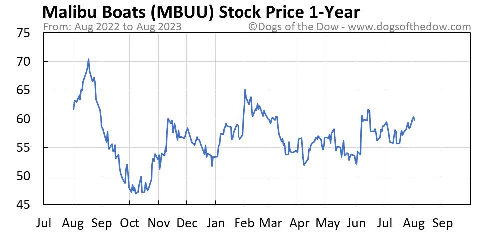 MBUU 1-year stock price chart