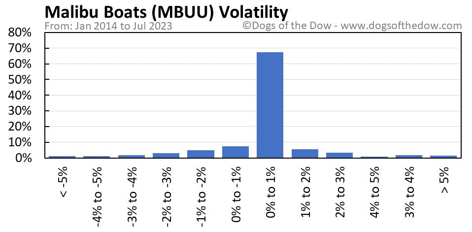MBUU volatility chart