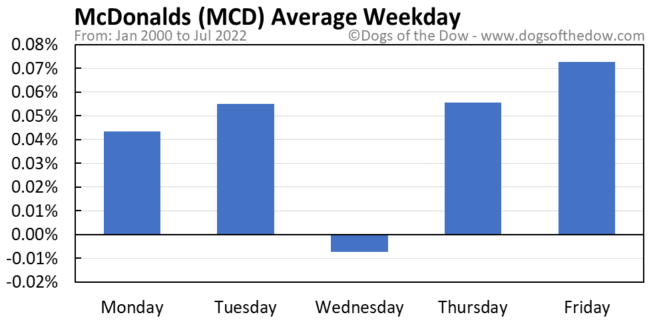 MCD average weekday chart
