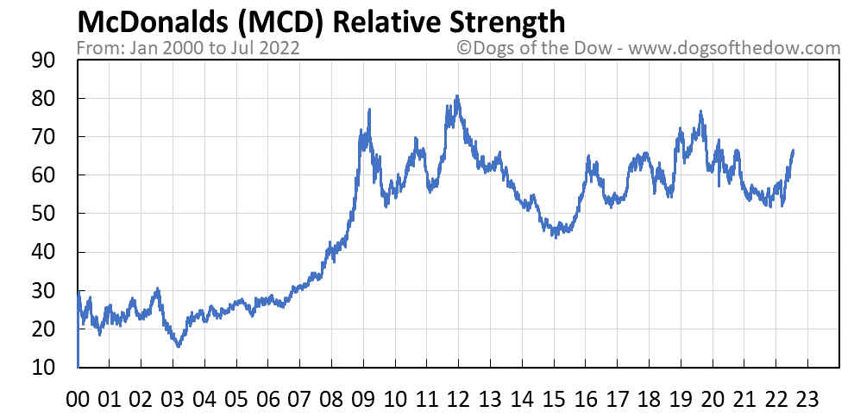 MCD relative strength chart