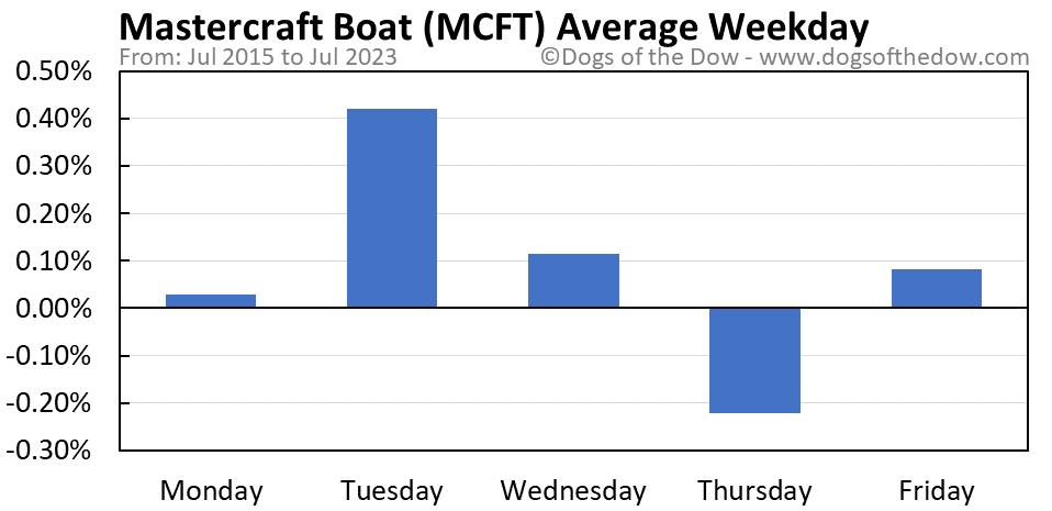 MCFT average weekday chart