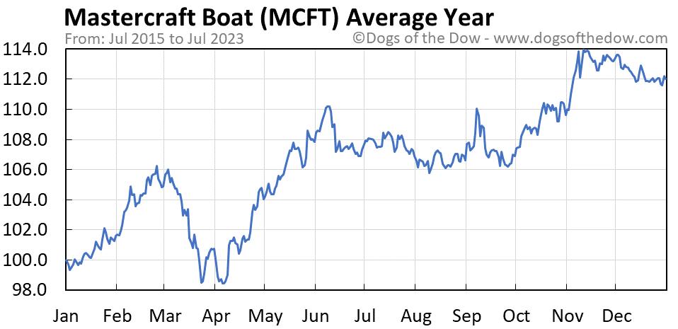 MCFT average year chart